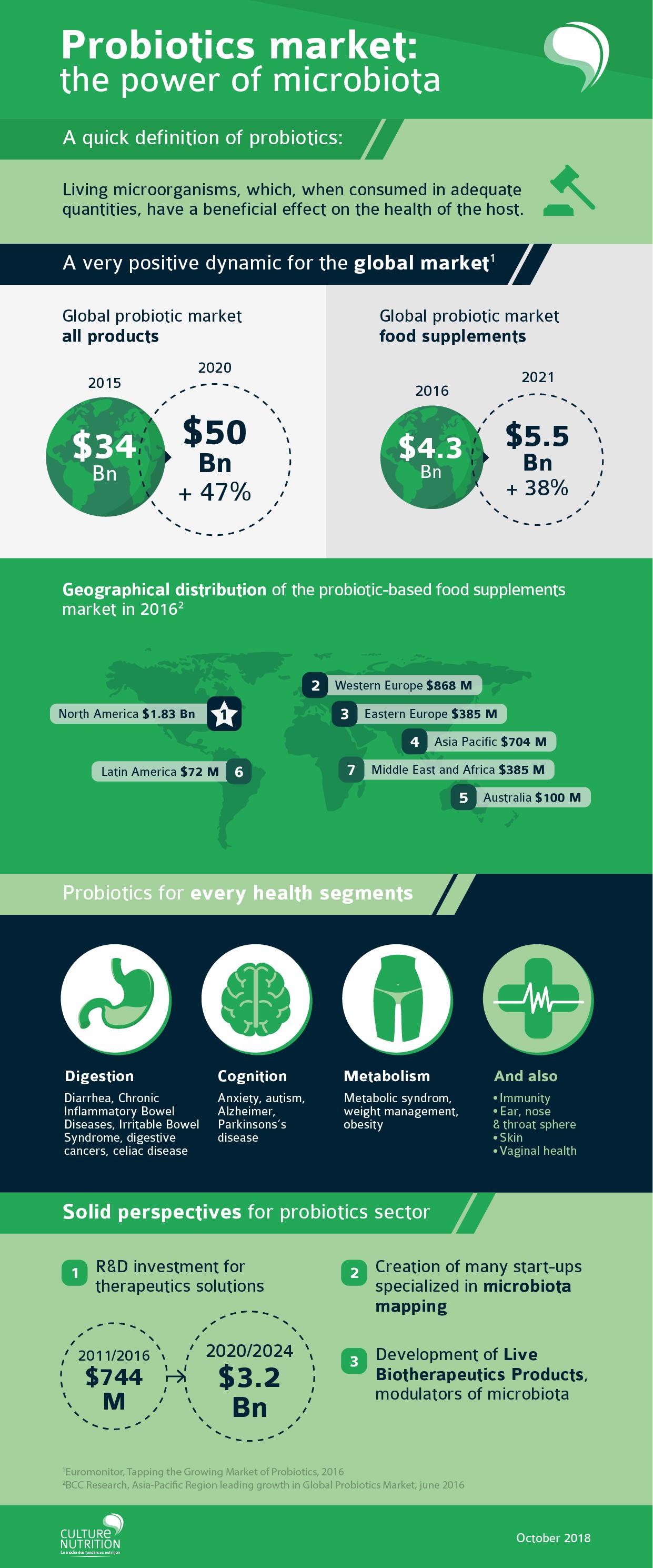 Probiotics Market 2018 Trends Microbiota - Marché des probiotiques