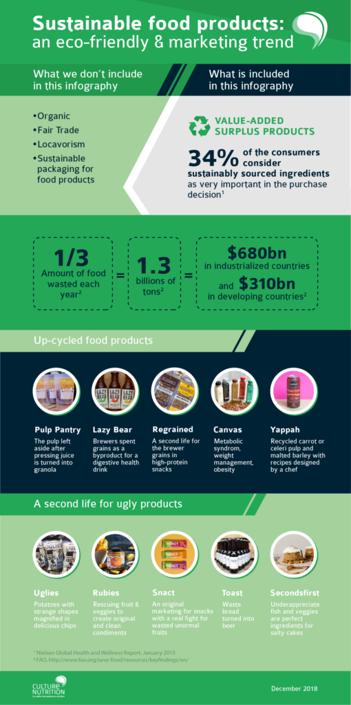 sustainable products durabilité produits alimentaires