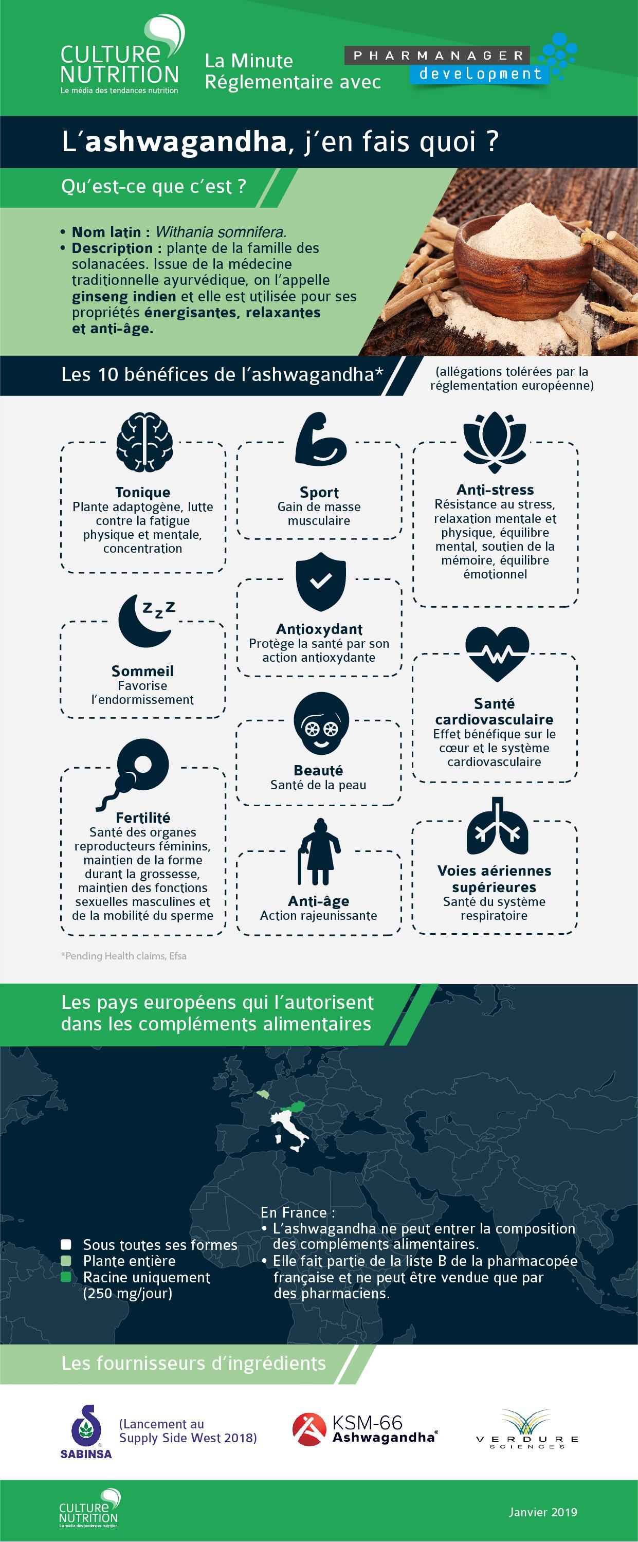 Infographie ashwagandha réglementation