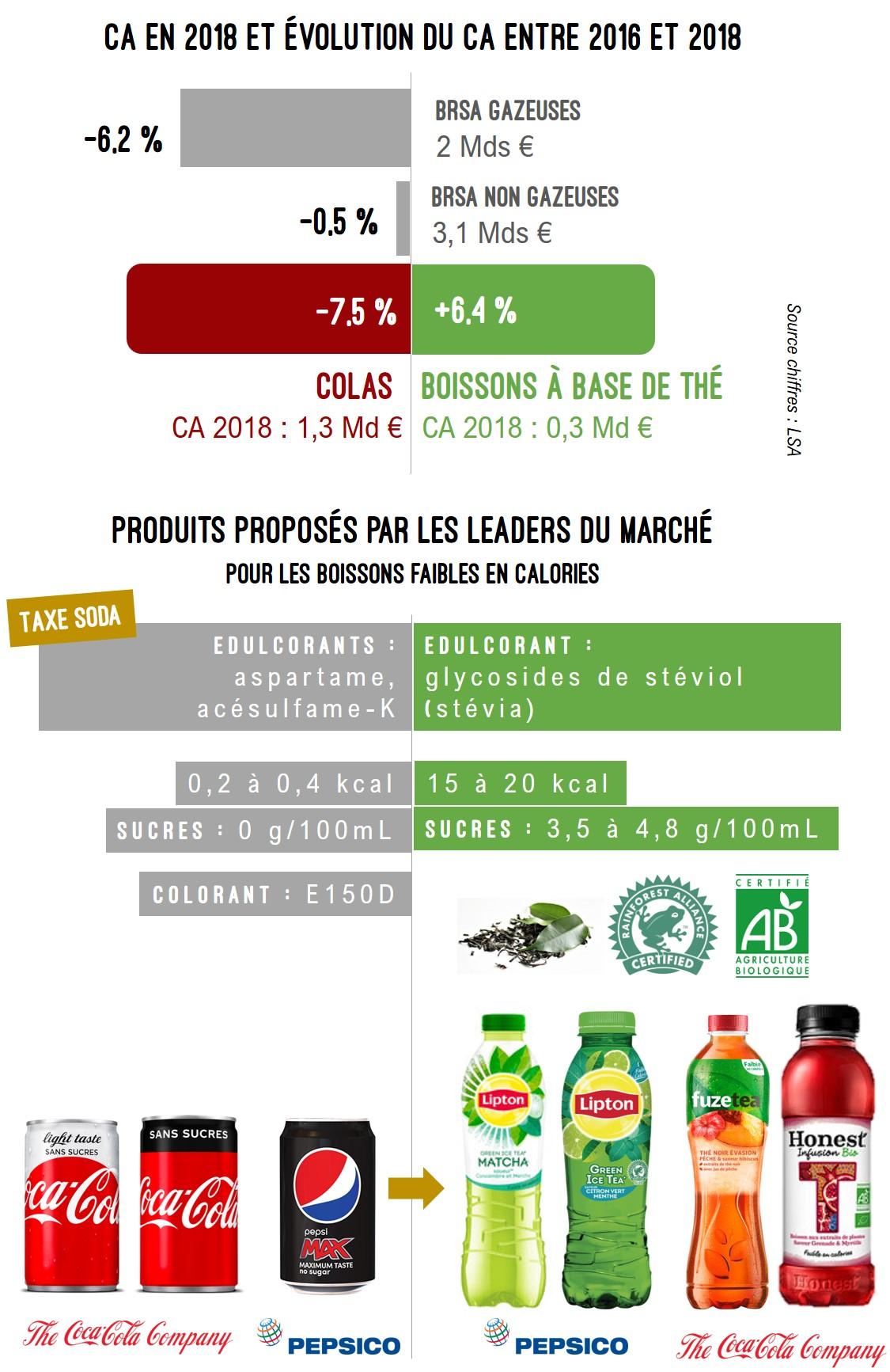 chiffres clés sur les sodas