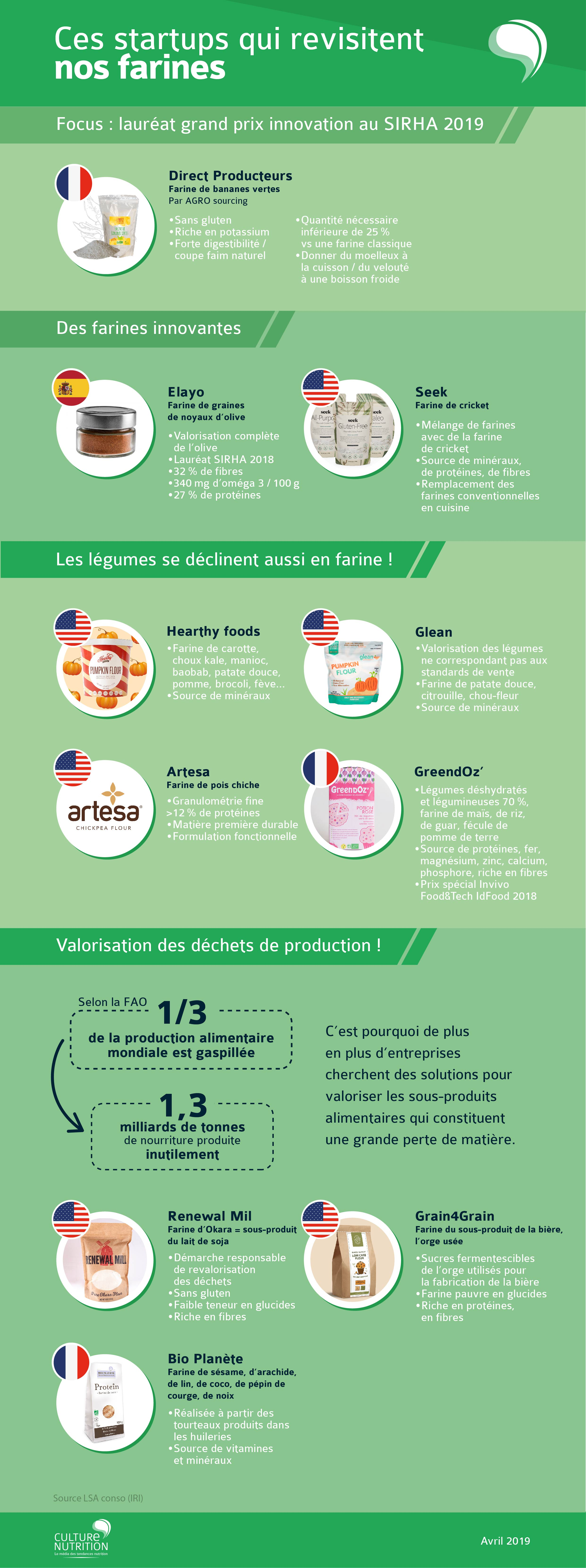 infographie innovations farines