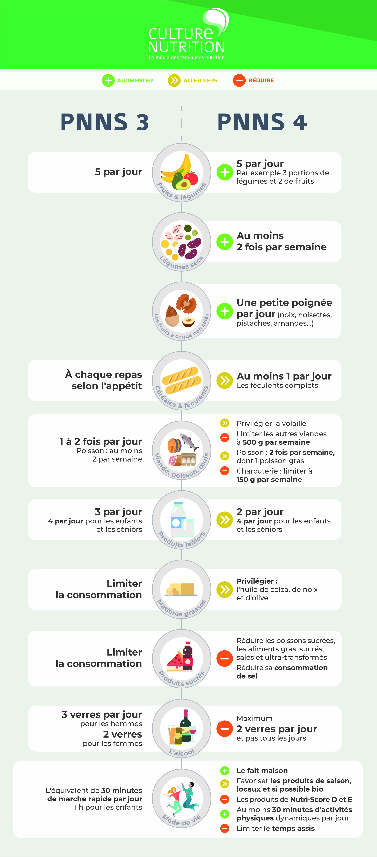 recommandations nutritionnelles PNNS 4