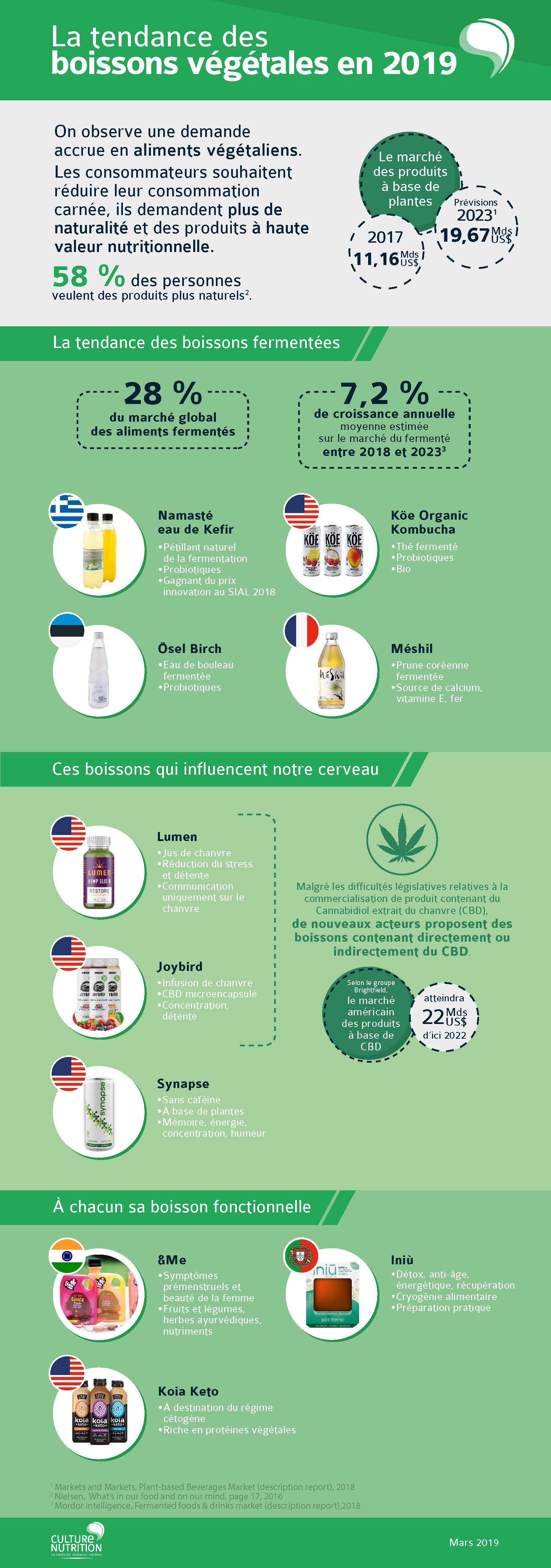 infographie boissons végétales
