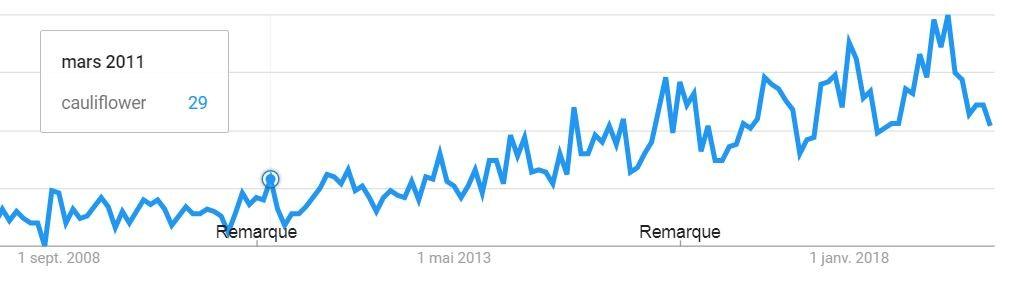 Trend de conopidă