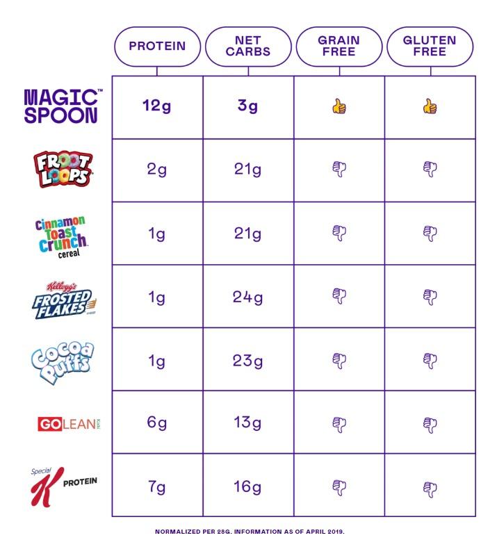 Magic spoon comparateur nutritionnel