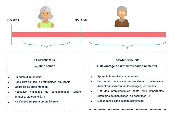 Alimentation_personnalisée_seniors