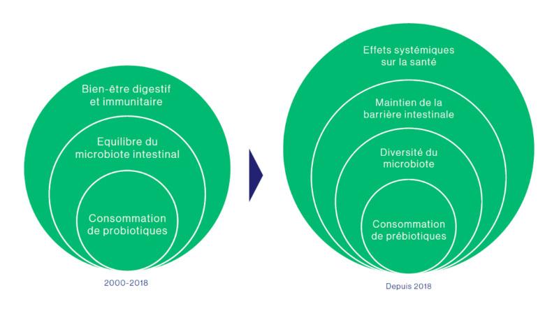 Microbiote : évolution des visions sur les pré et probiotiques et leurs effets sur la santé
