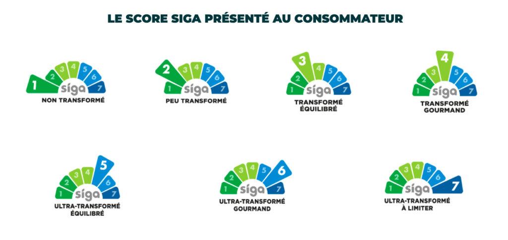 Le score Siga