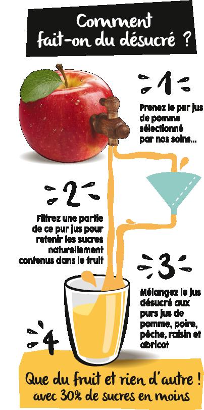 Processus pour desucrer un jus de fruits Cidou