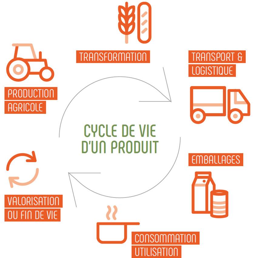 Cycle de vie d'un produit selon Agribalyse
