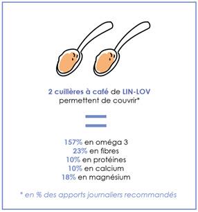 Lin oléagineux apports nutritionnels