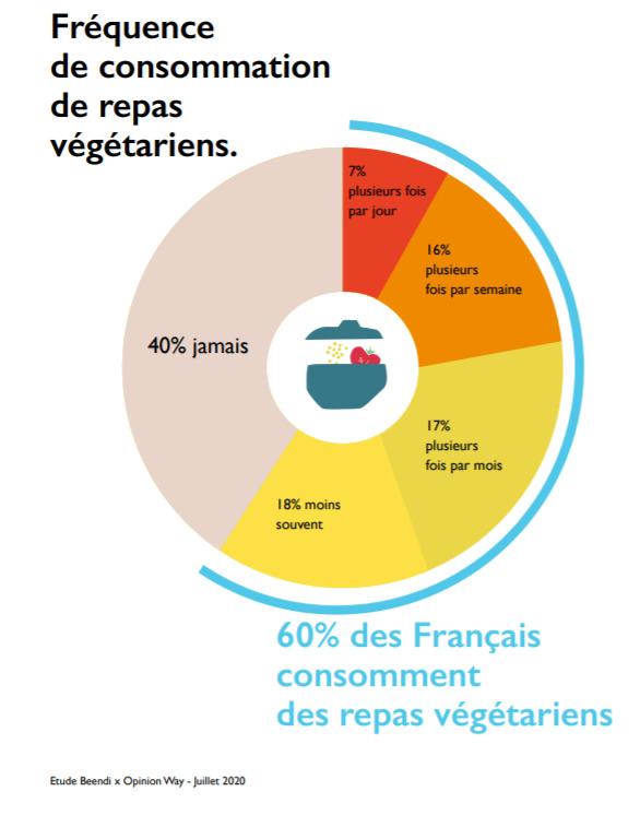 Français : consommation de repas végétariens